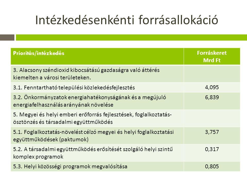 Intézkedésenkénti forrásallokáció Prioritás/intézkedés Forráskeret Mrd Ft 3.