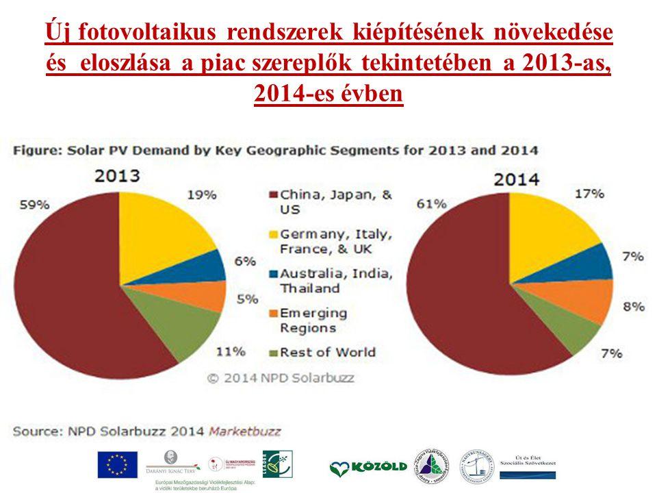 Új fotovoltaikus rendszerek kiépítésének növekedése és eloszlása a piac szereplők tekintetében a 2013-as, 2014-es évben