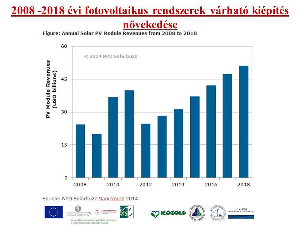 2008 -2018 évi fotovoltaikus rendszerek várható kiépítés növekedése