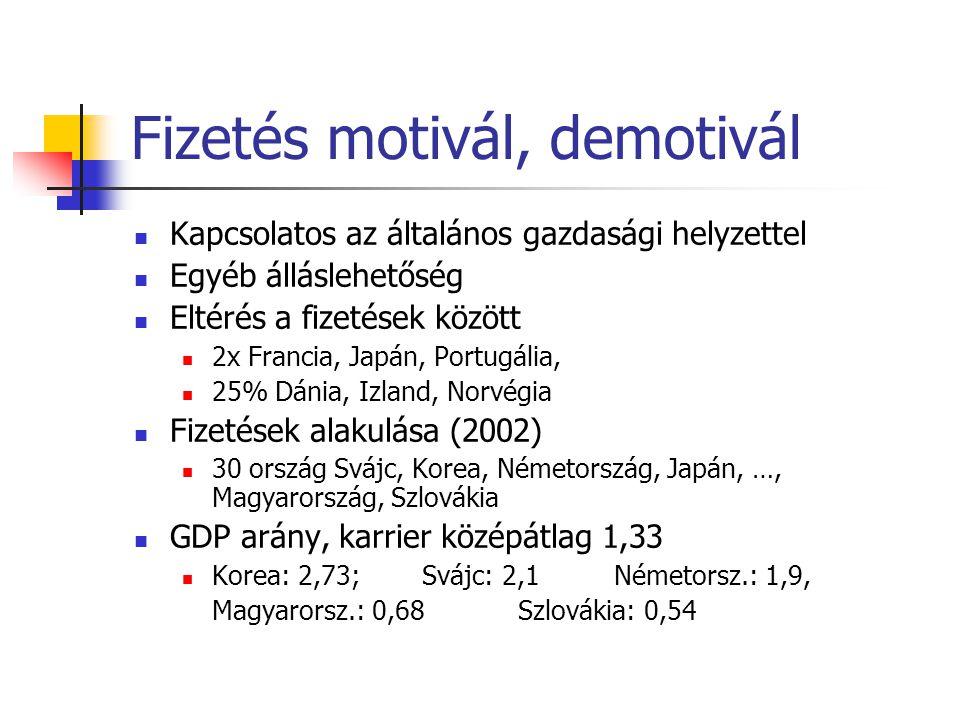 Fizetés motivál, demotivál Kapcsolatos az általános gazdasági helyzettel Egyéb álláslehetőség Eltérés a fizetések között 2x Francia, Japán, Portugália