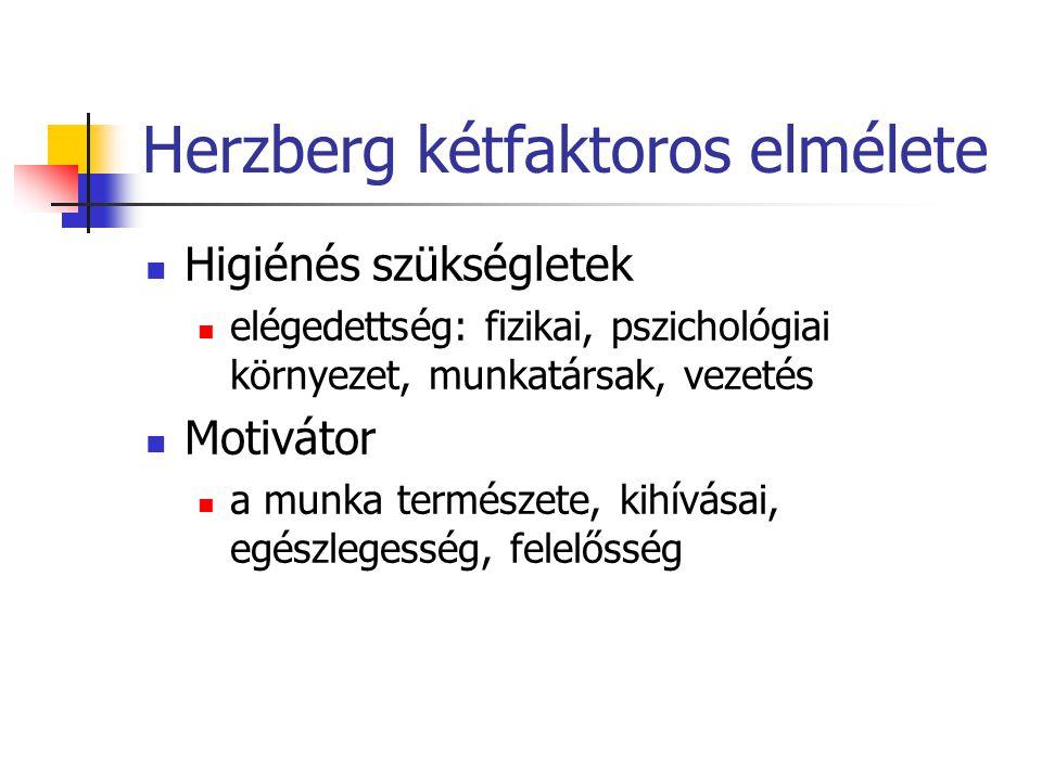Herzberg kétfaktoros elmélete Higiénés szükségletek elégedettség: fizikai, pszichológiai környezet, munkatársak, vezetés Motivátor a munka természete,