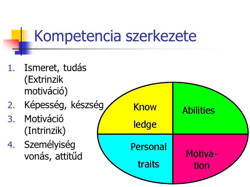 Kompetencia szerkezete 1. Ismeret, tudás (Extrinzik motiváció) 2. Képesség, készség 3. Motiváció (Intrinzik) 4. Személyiség vonás, attitűd