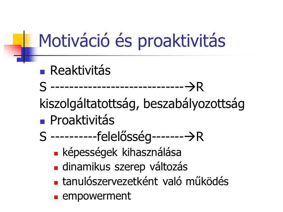Motiváció és proaktivitás Reaktivitás S -----------------------------  R kiszolgáltatottság, beszabályozottság Proaktivitás S ----------felelősség---