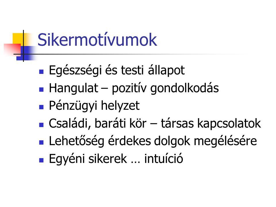 Kompetencia szerkezete 1.Ismeret, tudás (Extrinzik motiváció) 2.