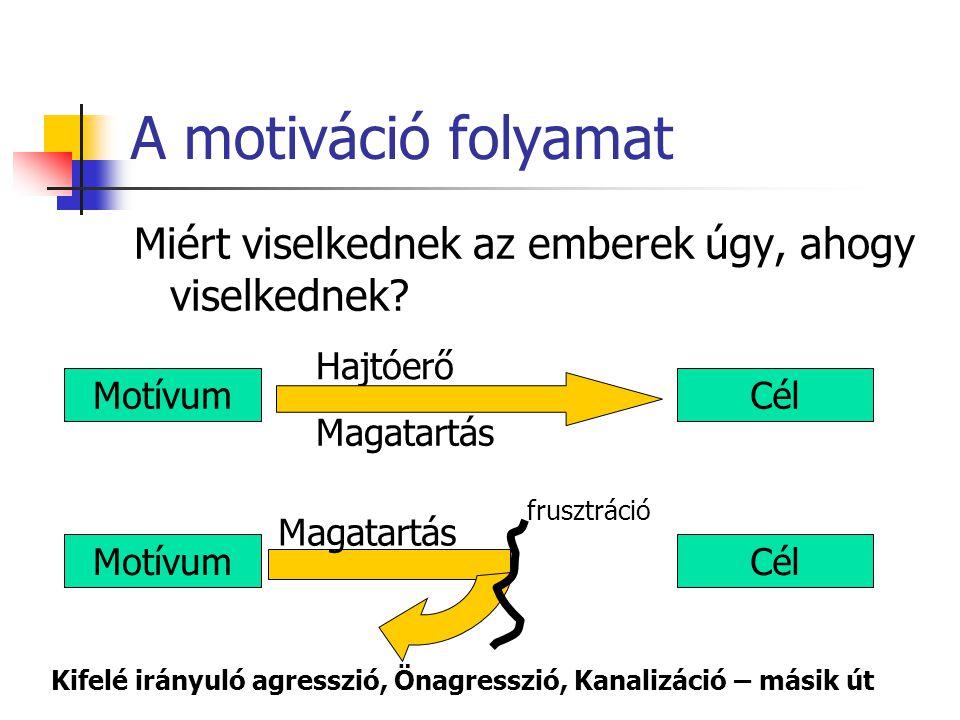 A motiváció folyamat Miért viselkednek az emberek úgy, ahogy viselkednek? MotívumCél Hajtóerő Magatartás MotívumCél Magatartás frusztráció Kifelé irán