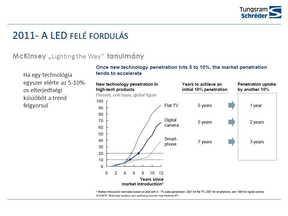 """2011- A LED FELÉ FORDULÁS McKinsey """" Lighting the Way tanulmány Ha egy technológia egyszer elérte az 5-10%- os elterjedtségi küszöböt a trend felgyorsul Ilyen voltIlyen lett"""