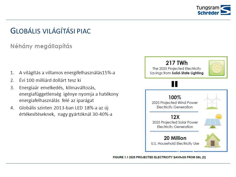 G LOBÁLIS VILÁGÍTÁSI PIAC Néhány megállapítás 1.A világítás a villamos energifelhasználás15%-a 2.Évi 100 milliárd dollárt tesz ki 3.Energiaár emelkedés, klímaváltozás, energiafüggetlenség igénye nyomja a hatékony energiafelhasználás felé az iparágat 4.Globális szinten 2013-ban LED 18%-a az új értékesítéseknek, nagy gyártóknál 30-40%-a Ilyen voltIlyen lett