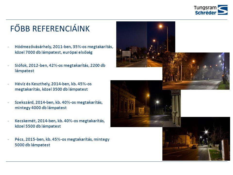 FŐBB REFERENCIÁINK -Hódmezővásárhely, 2011-ben, 35%-os megtakarítás, közel 7000 db lámpatest, európai elsőség -Siófok, 2012-ben, 42%-os megtakarítás, 2200 db lámpatest -Hévíz és Keszthely, 2014-ben, kb.