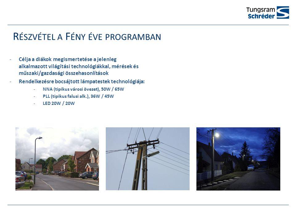 R ÉSZVÉTEL A F ÉNY ÉVE PROGRAMBAN -Célja a diákok megismertetése a jelenleg alkalmazott világítási technológiákkal, mérések és műszaki/gazdasági összehasonlítások -Rendelkezésre bocsájtott lámpatestek technológiája: -NNA (tipikus városi övezet), 50W / 65W -PLL (tipikus falusi alk.), 36W / 45W -LED 20W / 20W