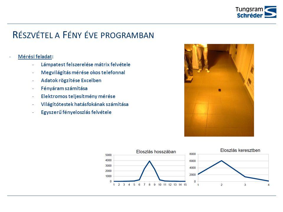 R ÉSZVÉTEL A F ÉNY ÉVE PROGRAMBAN -Mérési feladat: -Lámpatest felszerelése mátrix felvétele -Megvilágítás mérése okos telefonnal -Adatok rögzítése Excelben -Fényáram számítása -Elektromos teljesítmény mérése -Világítótestek hatásfokának számítása -Egyszerű fényeloszlás felvétele
