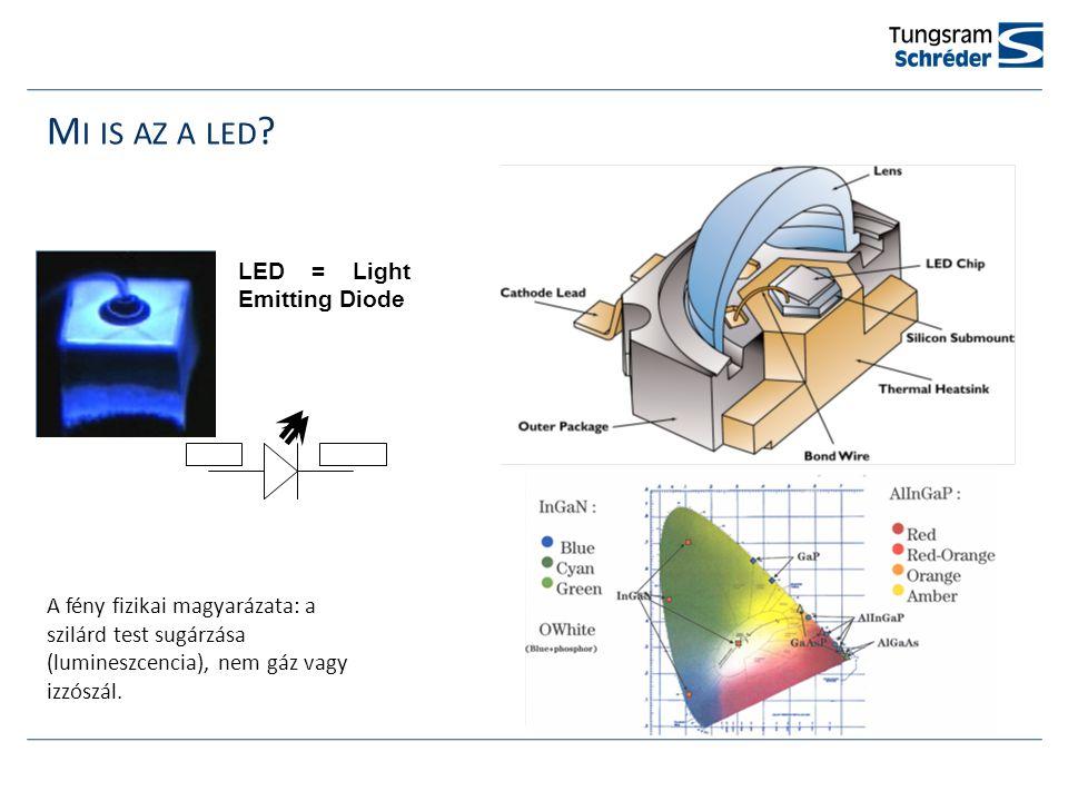 LED TECHNOLÓGIÁT HASZNÁLÓ LÁMPATESTEK FEJLŐDÉSE LED sugárzási szöge Ilyen volt A LED-ek előnye elsősorban nem csupén a hatékonyabb fényforrás, hanem a hatékony optikán múlik
