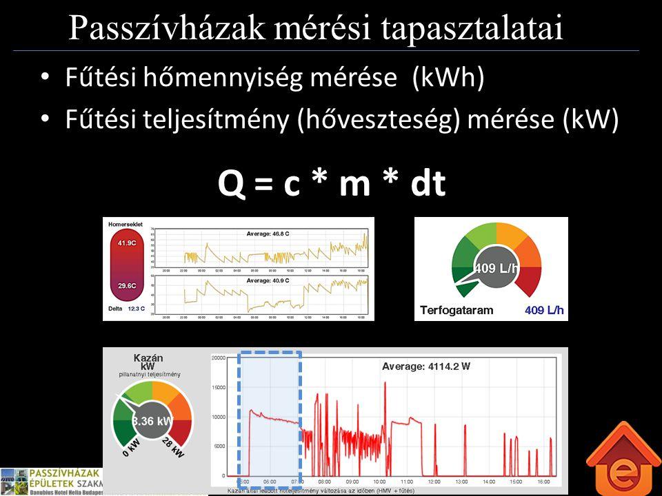 Passzívház Kft www.emonitor.hu Passzívházak mérési tapasztalatai Fűtési hőmennyiség mérése (kWh) Fűtési teljesítmény (hőveszteség) mérése (kW) Q = c * m * dt