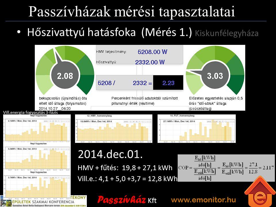Passzívház Kft www.emonitor.hu Passzívházak mérési tapasztalatai Hőszivattyú hatásfoka (Mérés 1.) Kiskunfélegyháza 2014.dec.01.