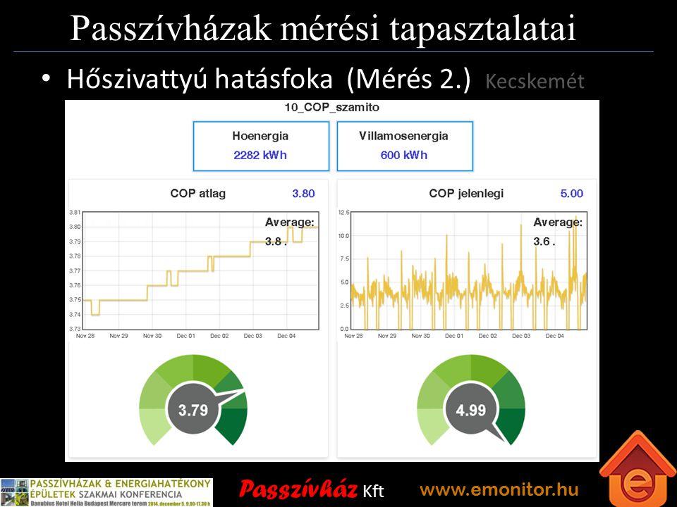 Passzívház Kft www.emonitor.hu Passzívházak mérési tapasztalatai Hőszivattyú hatásfoka (Mérés 2.) Kecskemét