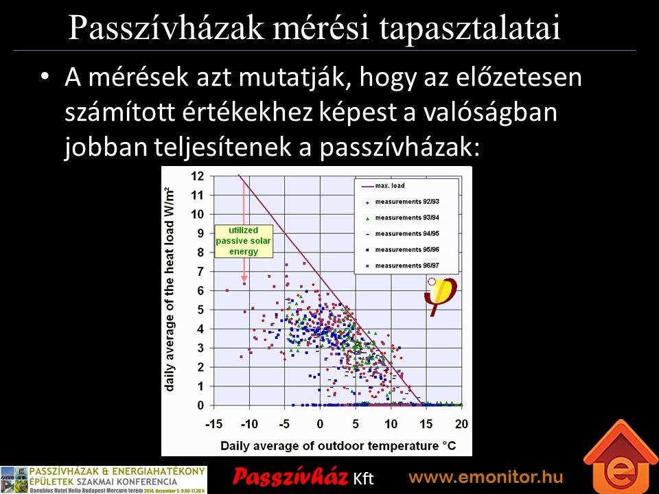 Passzívház Kft www.emonitor.hu Passzívházak mérési tapasztalatai A mérések azt mutatják, hogy az előzetesen számított értékekhez képest a valóságban jobban teljesítenek a passzívházak:
