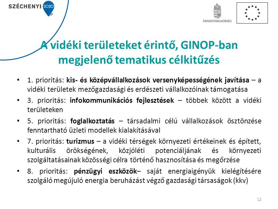 A vidéki területeket érintő, GINOP-ban megjelenő tematikus célkitűzés 1.