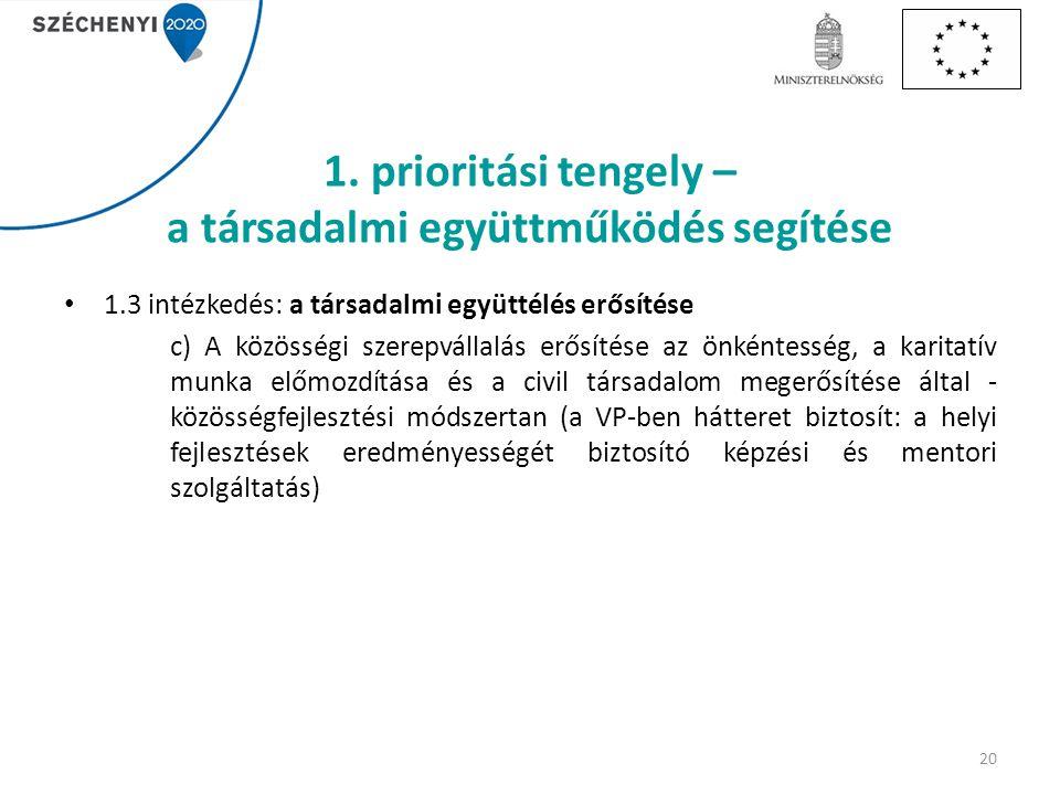 1. prioritási tengely – a társadalmi együttműködés segítése 1.3 intézkedés: a társadalmi együttélés erősítése c) A közösségi szerepvállalás erősítése