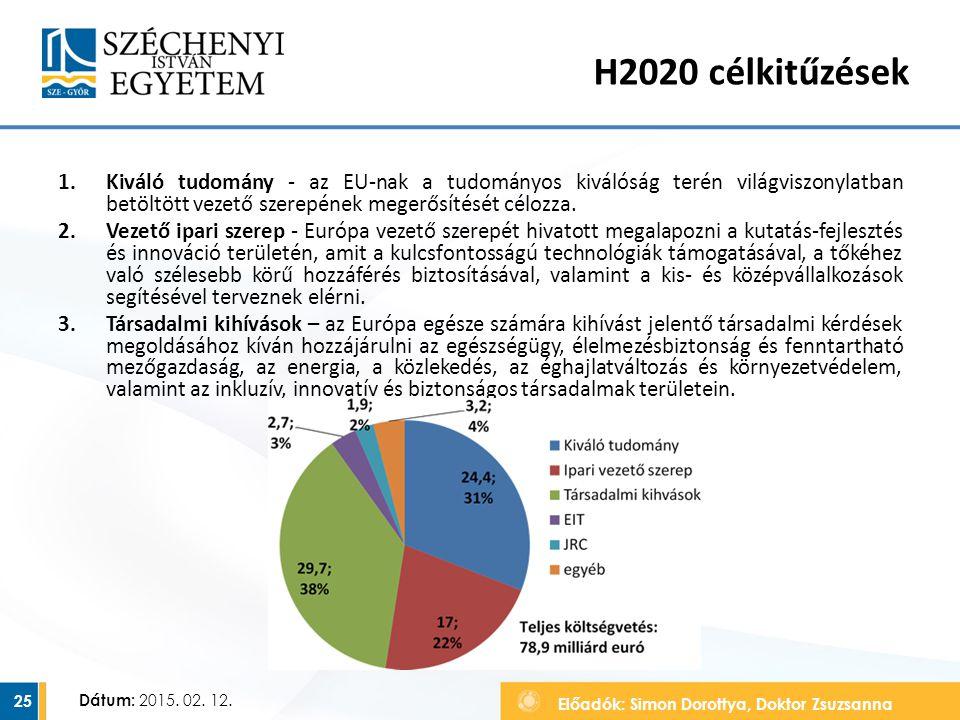 Előadók: Simon Dorottya, Doktor Zsuzsanna Dátum: 2015. 02. 12. H2020 célkitűzések 1.Kiváló tudomány - az EU-nak a tudományos kiválóság terén világvisz