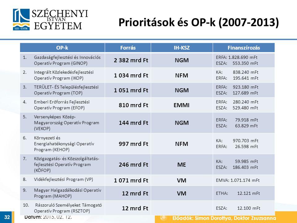 Előadók: Simon Dorottya, Doktor Zsuzsanna Dátum: 2015. 02. 12. Prioritások és OP-k (2007-2013) 32 OP-kForrásIH-KSZFinanszírozás 1.Gazdaságfejlesztési