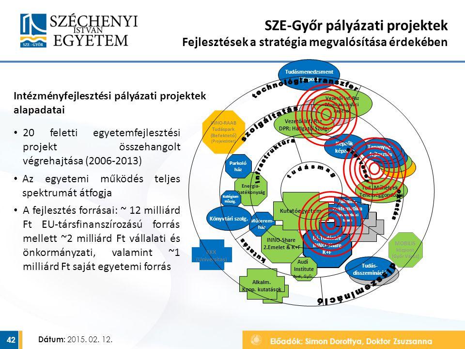 Előadók: Simon Dorottya, Doktor Zsuzsanna Dátum: 2015. 02. 12. SZE-Győr pályázati projektek Fejlesztések a stratégia megvalósítása érdekében 42 Intézm