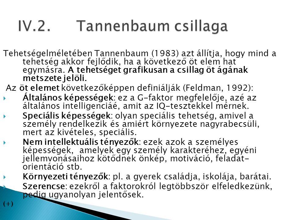 Tehetségelméletében Tannenbaum (1983) azt állítja, hogy mind a tehetség akkor fejlődik, ha a következő öt elem hat egymásra. A tehetséget grafikusan a