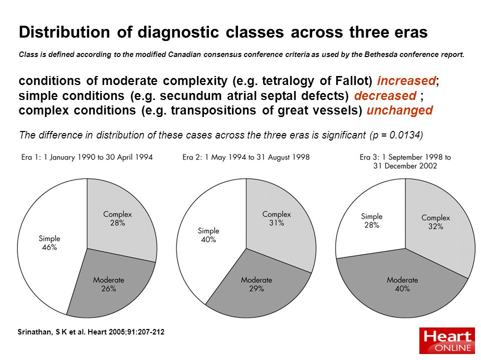 Srinathan, S K et al. Heart 2005;91:207-212 Distribution of diagnostic classes across three eras Class is defined according to the modified Canadian c