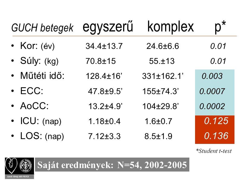 GUCH betegek egyszerű komplex p* Kor: (év) 34.4±13.7 24.6±6.6 0.01 Súly: (kg) 70.8±15 55.±130.01 Műtéti idő: 128.4±16' 331±162.1' 0.003 ECC: 47.8±9.5' 155±74.3' 0.0007 AoCC: 13.2±4.9' 104±29.8' 0.0002 ICU: (nap) 1.18±0.4 1.6±0.7 0.125 LOS: (nap) 7.12±3.3 8.5±1.9 0.136 Laszlo Kiraly MD FETCS *Student t-test Saját eredmények: N=54, 2002-2005