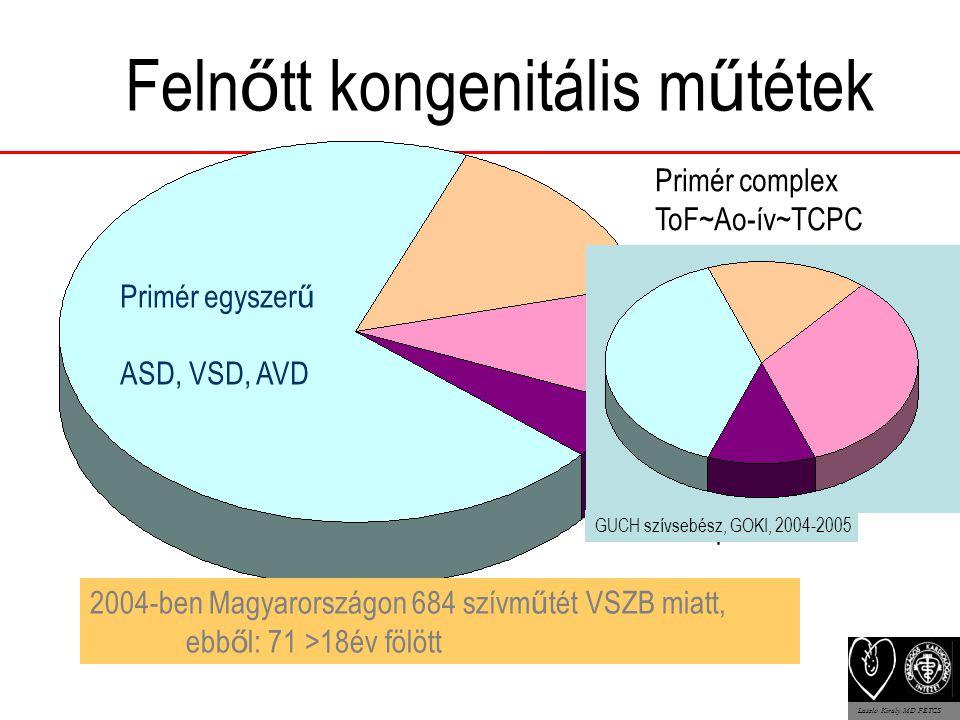 Feln ő tt kongenitális m ű tétek Primér egyszer ű ASD, VSD, AVD Primér complex ToF~Ao-ív~TCPC +/-CABG/billenty ű etc.