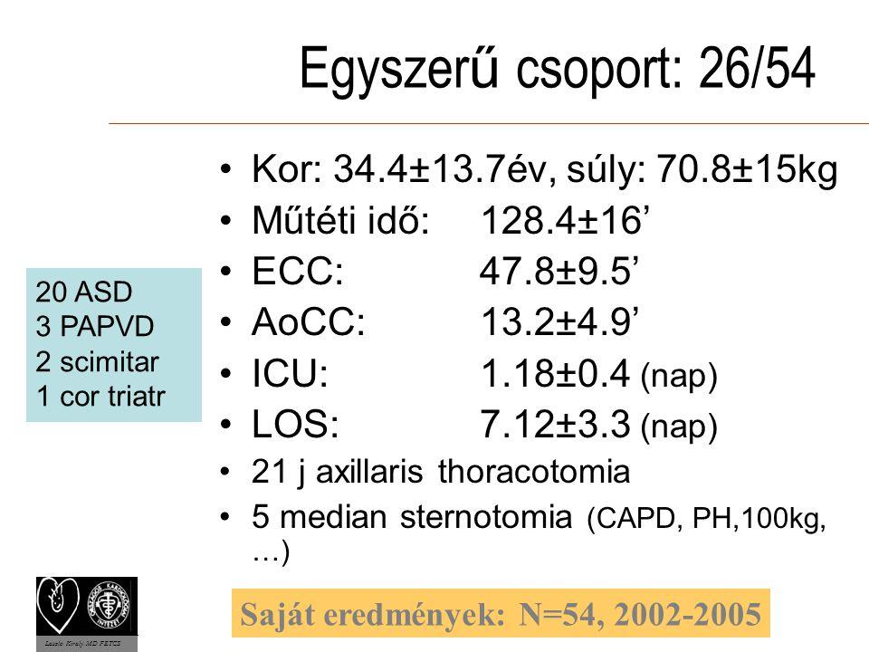 Egyszer ű csoport: 26/54 Kor: 34.4±13.7év, súly: 70.8±15kg Műtéti idő:128.4±16' ECC:47.8±9.5' AoCC:13.2±4.9' ICU:1.18±0.4 (nap) LOS:7.12±3.3 (nap) 21 j axillaris thoracotomia 5 median sternotomia (CAPD, PH,100kg, …) 20 ASD 3 PAPVD 2 scimitar 1 cor triatr Laszlo Kiraly MD FETCS Saját eredmények: N=54, 2002-2005