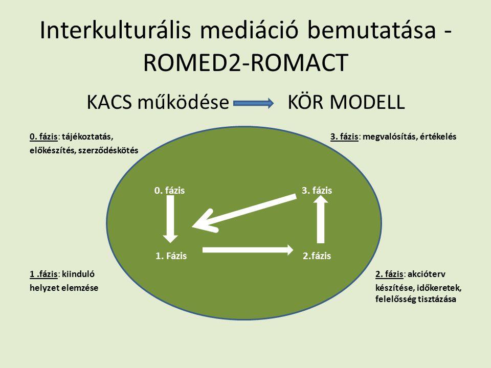 Interkulturális mediáció bemutatása - ROMED2-ROMACT KACS működése KÖR MODELL 0.