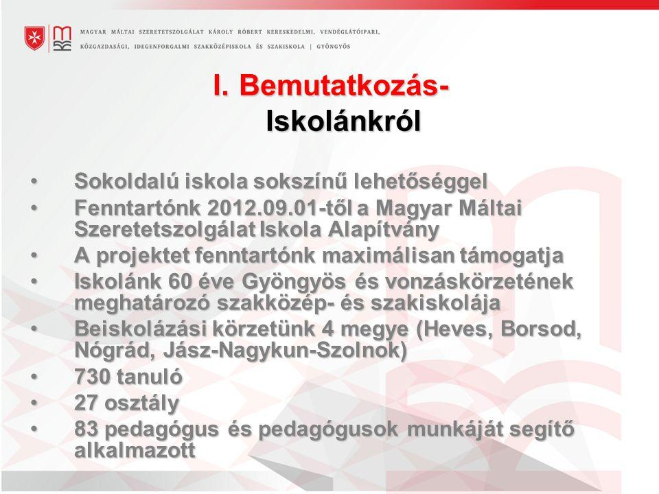 I.Bemutatkozás- Iskolánkról Sokoldalú iskola sokszínű lehetőséggelSokoldalú iskola sokszínű lehetőséggel Fenntartónk 2012.09.01-től a Magyar Máltai Szeretetszolgálat Iskola AlapítványFenntartónk 2012.09.01-től a Magyar Máltai Szeretetszolgálat Iskola Alapítvány A projektet fenntartónk maximálisan támogatjaA projektet fenntartónk maximálisan támogatja Iskolánk 60 éve Gyöngyös és vonzáskörzetének meghatározó szakközép- és szakiskolájaIskolánk 60 éve Gyöngyös és vonzáskörzetének meghatározó szakközép- és szakiskolája Beiskolázási körzetünk 4 megye (Heves, Borsod, Nógrád, Jász-Nagykun-Szolnok)Beiskolázási körzetünk 4 megye (Heves, Borsod, Nógrád, Jász-Nagykun-Szolnok) 730 tanuló730 tanuló 27 osztály27 osztály 83 pedagógus és pedagógusok munkáját segítő alkalmazott83 pedagógus és pedagógusok munkáját segítő alkalmazott