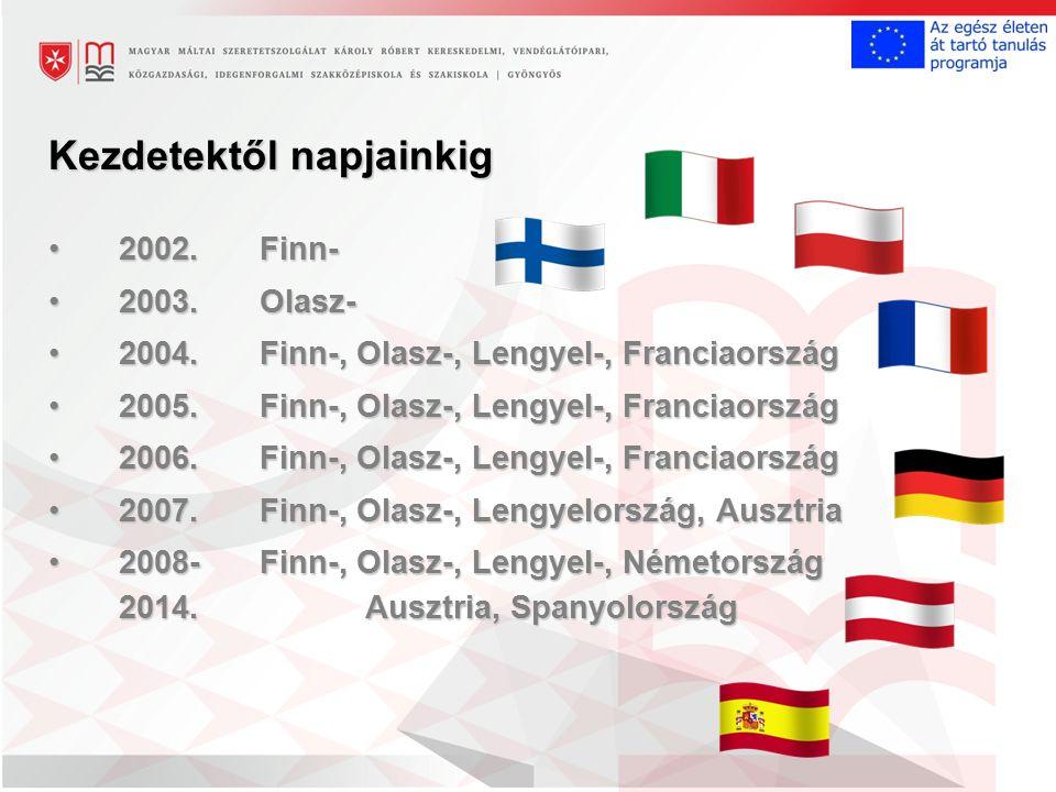 Kezdetektől napjainkig 2002.Finn-2002.Finn- 2003.Olasz-2003.Olasz- 2004.Finn-, Olasz-, Lengyel-, Franciaország2004.Finn-, Olasz-, Lengyel-, Franciaország 2005.Finn-, Olasz-, Lengyel-, Franciaország2005.Finn-, Olasz-, Lengyel-, Franciaország 2006.Finn-, Olasz-, Lengyel-, Franciaország2006.Finn-, Olasz-, Lengyel-, Franciaország 2007.Finn-, Olasz-, Lengyelország, Ausztria2007.Finn-, Olasz-, Lengyelország, Ausztria 2008-Finn-, Olasz-, Lengyel-, Németország 2014.Ausztria, Spanyolország2008-Finn-, Olasz-, Lengyel-, Németország 2014.Ausztria, Spanyolország