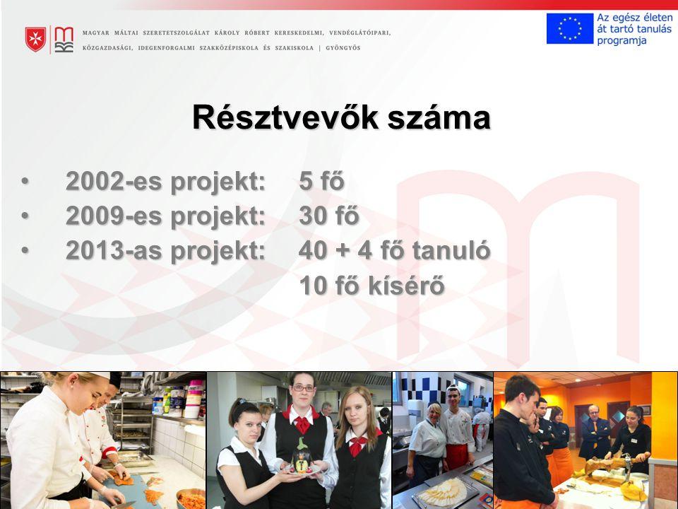 Résztvevők száma 2002-es projekt: 5 fő2002-es projekt: 5 fő 2009-es projekt: 30 fő2009-es projekt: 30 fő 2013-as projekt: 40 + 4 fő tanuló2013-as projekt: 40 + 4 fő tanuló 10 fő kísérő 10 fő kísérő