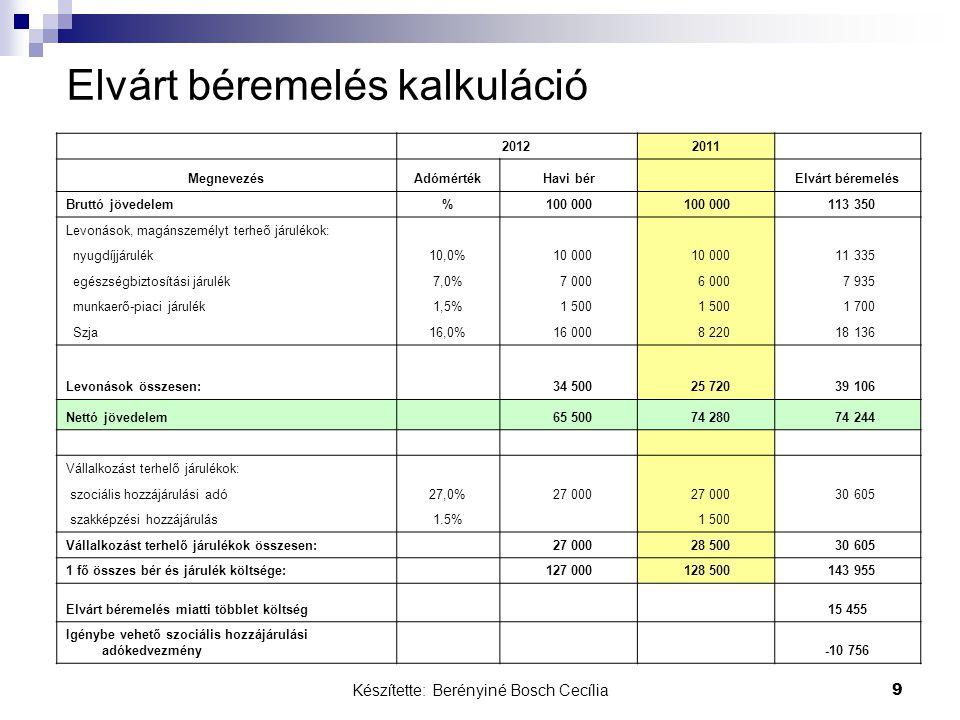 Készítette: Berényiné Bosch Cecília 9 Elvárt béremelés kalkuláció 20122011 MegnevezésAdómértékHavi bér Elvárt béremelés Bruttó jövedelem% 100 000 113 350 Levonások, magánszemélyt terheő járulékok: nyugdíjjárulék10,0% 10 000 11 335 egészségbiztosítási járulék7,0% 7 000 6 000 7 935 munkaerő-piaci járulék1,5% 1 500 1 700 Szja16,0% 16 000 8 220 18 136 Levonások összesen: 34 500 25 720 39 106 Nettó jövedelem 65 500 74 280 74 244 Vállalkozást terhelő járulékok: szociális hozzájárulási adó27,0% 27 000 30 605 szakképzési hozzájárulás1.5% 1 500 Vállalkozást terhelő járulékok összesen: 27 000 28 500 30 605 1 fő összes bér és járulék költsége: 127 000 128 500 143 955 Elvárt béremelés miatti többlet költség15 455 Igénybe vehető szociális hozzájárulási adókedvezmény -10 756