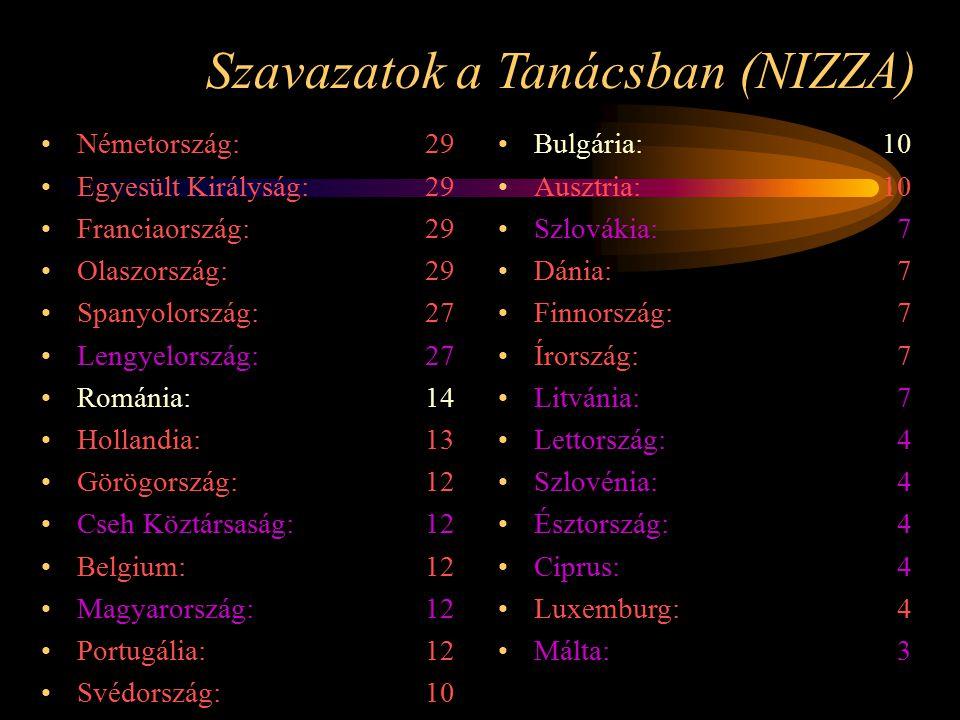 Szavazatok a Tanácsban (NIZZA) Németország: 29 Egyesült Királyság: 29 Franciaország: 29 Olaszország: 29 Spanyolország: 27 Lengyelország: 27 Románia: 1