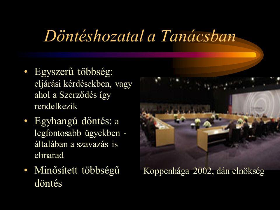 Döntéshozatal a Tanácsban Egyszerű többség: eljárási kérdésekben, vagy ahol a Szerződés így rendelkezik Egyhangú döntés: a legfontosabb ügyekben - ált