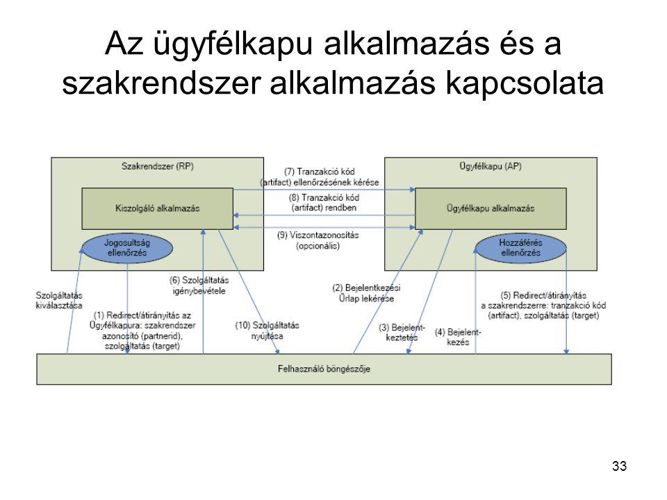 33 Az ügyfélkapu alkalmazás és a szakrendszer alkalmazás kapcsolata