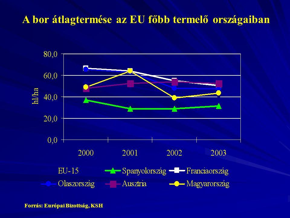 A bor átlagtermése az EU főbb termelő országaiban Forrás: Európai Bizottság, KSH