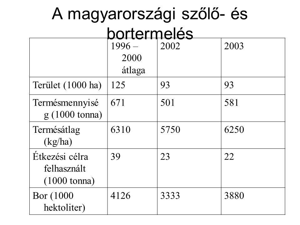 A magyarországi szőlő- és bortermelés 1996 – 2000 átlaga 20022003 Terület (1000 ha)12593 Termésmennyisé g (1000 tonna) 671501581 Termésátlag (kg/ha) 6