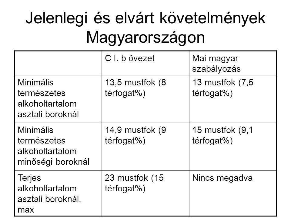 Jelenlegi és elvárt követelmények Magyarországon C I. b övezetMai magyar szabályozás Minimális természetes alkoholtartalom asztali boroknál 13,5 mustf