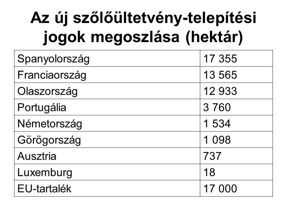 Az új szőlőültetvény-telepítési jogok megoszlása (hektár) Spanyolország17 355 Franciaország13 565 Olaszország12 933 Portugália3 760 Németország1 534 G