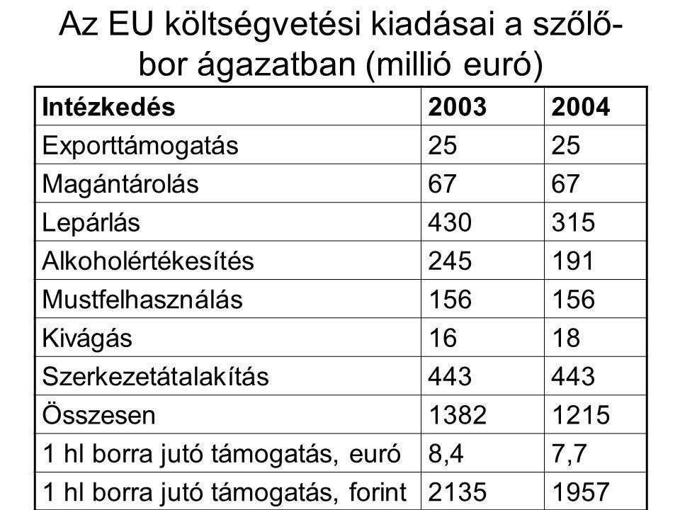 Az EU költségvetési kiadásai a szőlő- bor ágazatban (millió euró) Intézkedés20032004 Exporttámogatás25 Magántárolás67 Lepárlás430315 Alkoholértékesíté