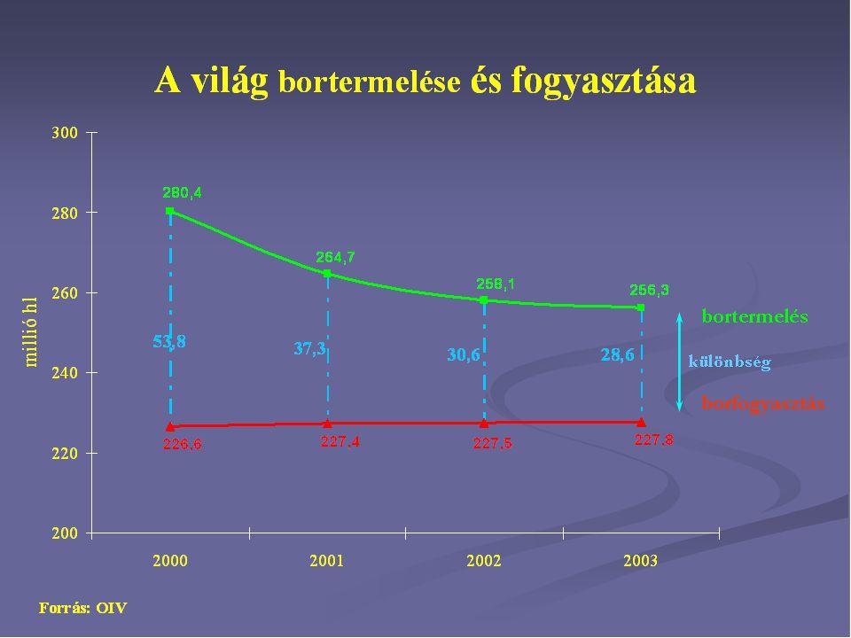 Az új szőlőültetvény-telepítési jogok megoszlása (hektár) Spanyolország17 355 Franciaország13 565 Olaszország12 933 Portugália3 760 Németország1 534 Görögország1 098 Ausztria737 Luxemburg18 EU-tartalék17 000