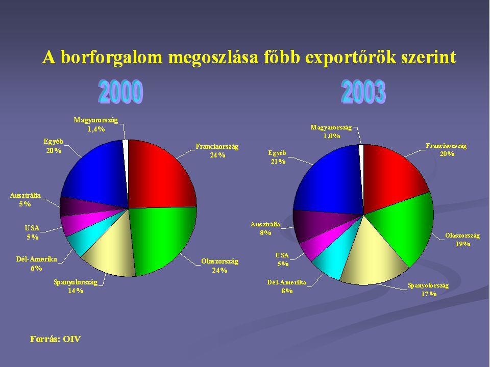 A termelési potenciál szabályozása Telepítési jogok Kivágási támogatás Szerkezet-átalakítási támogatás Újratelepítés: Magyarországon 1260 hektárig hektáronként 8000 euró igényelhető 2004-2005-ben.