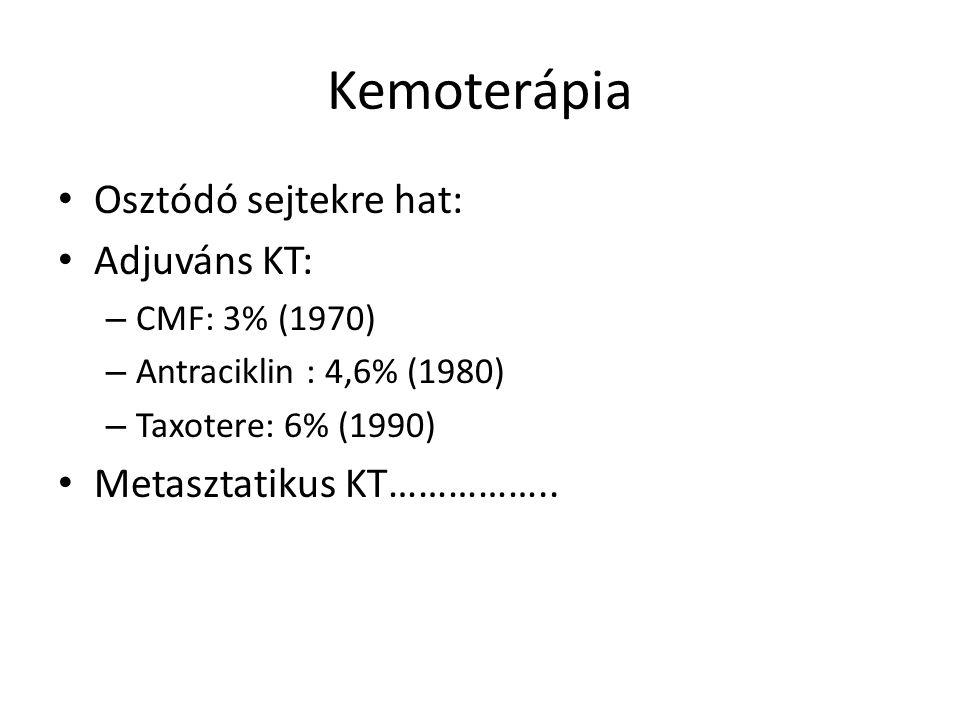 Kemoterápia Osztódó sejtekre hat: Adjuváns KT: – CMF: 3% (1970) – Antraciklin : 4,6% (1980) – Taxotere: 6% (1990) Metasztatikus KT……………..