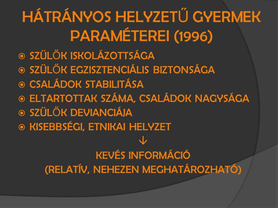 HÁTRÁNYOS HELYZET Ű GYERMEK PARAMÉTEREI (1996)  SZÜL Ő K ISKOLÁZOTTSÁGA  SZÜL Ő K EGZISZTENCIÁLIS BIZTONSÁGA  CSALÁDOK STABILITÁSA  ELTARTOTTAK SZ