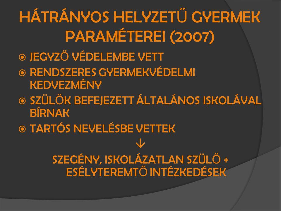 HÁTRÁNYOS HELYZET Ű GYERMEK PARAMÉTEREI (2007)  JEGYZ Ő VÉDELEMBE VETT  RENDSZERES GYERMEKVÉDELMI KEDVEZMÉNY  SZÜL Ő K BEFEJEZETT ÁLTALÁNOS ISKOLÁV