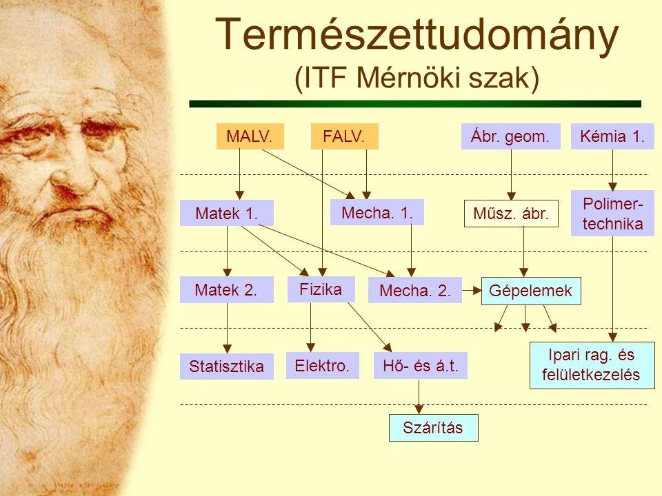 Szárítás Elektro. Hő- és á.t. Statisztika Matek 2.
