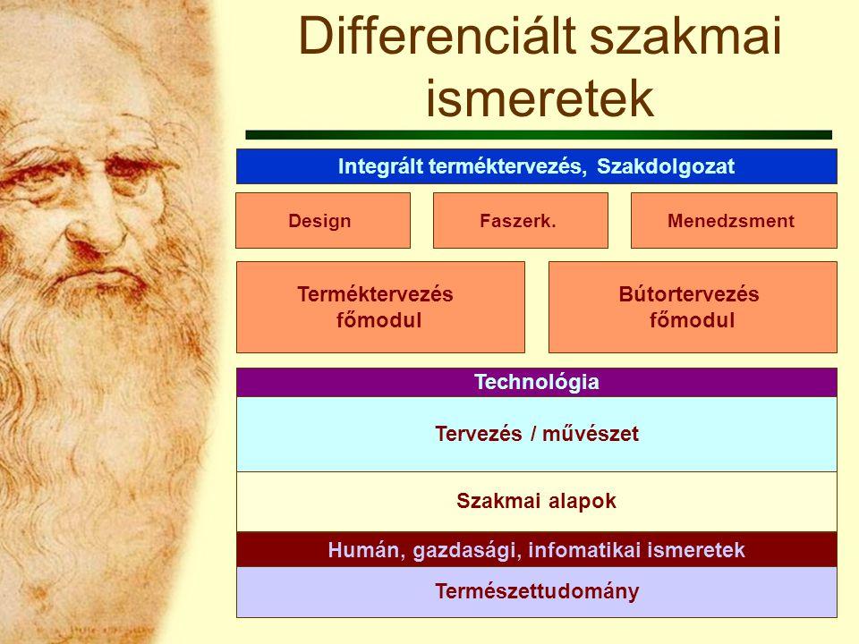 Differenciált szakmai ismeretek Terméktervezés főmodul Bútortervezés főmodul DesignFaszerk.Menedzsment Integrált terméktervezés, Szakdolgozat Természettudomány Humán, gazdasági, infomatikai ismeretek Szakmai alapok Tervezés / művészet Technológia