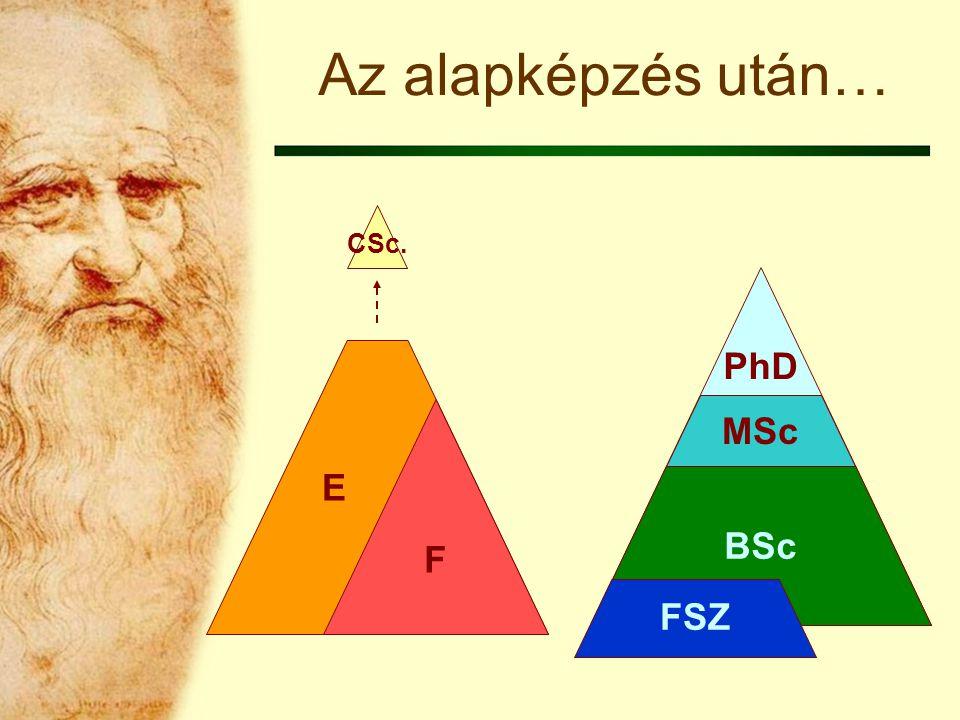 PhD E Az alapképzés után… F CSc. BSc MSc FSZ
